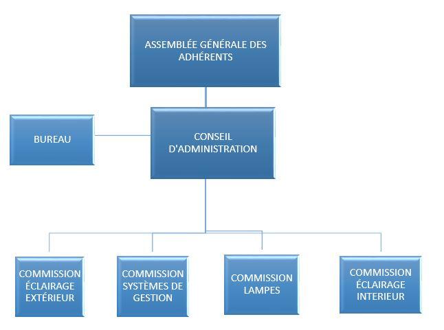 Organigramme des instances décisionnelles du syndicat