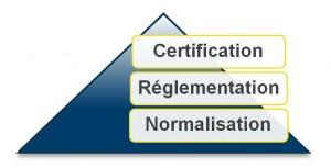 Pyramide réglementation/normalisation/certification