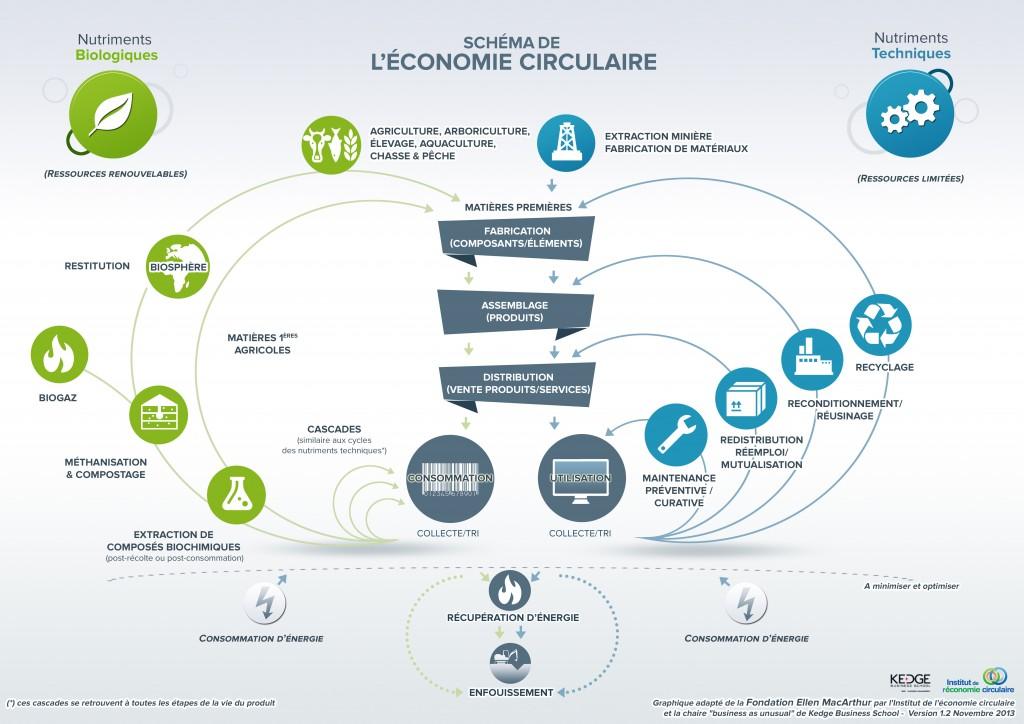 SyndEclairage schema economie circulaire