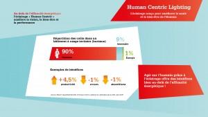 SyndEclairage - LightingEurope - Human Centric Lighting - Infographie 4 - qualité de vie au travail