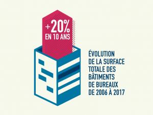 #CEB17 Evolution de la surface de bureaux en France en 2017