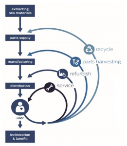 #CEB17 Circular Economy