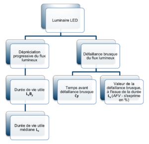 Evaluation LedNouveau Guide Luminaires Des Performances yYg7vf6b