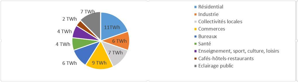 Repartition de la consommation globale d'energie pour l'eclairage