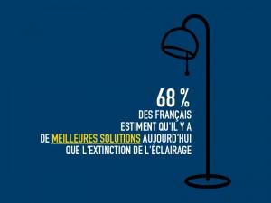 68% des Français estiment qu'il y a de meilleures solutions que l'extinction de l'éclairage