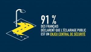 91% des Français déclarent que l'éclairage public est un enjeu central de sécurité