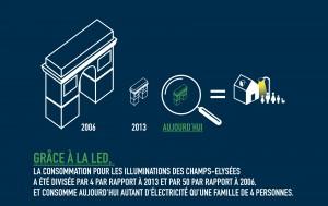 Illumination des Champs Elysées: la LED diminue les consommations.