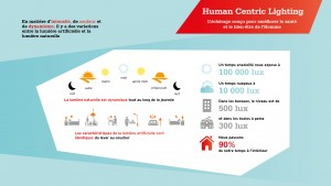 SyndEclairage - LightingEurope - Human Centric Lighting - Infographie 1