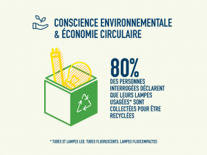 #CEB17 recyclage des lampes - économie circulaire