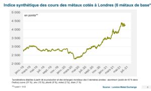graphique hausse du prix des métaux