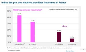 graphique hausse du prix des matières premières