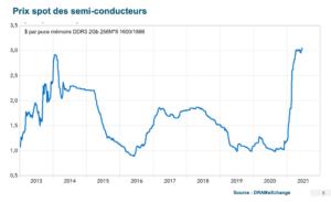 graphique hausse du prix des semi-conducteurs